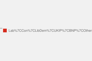 2010 General Election result in Mansfield
